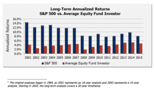 lower volatility investing