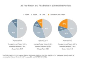 diversified portfolio has less risk than the stock market