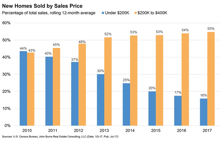 apartment buildings, Apartment Buildings & Rental Demand – Houses Are Too Expensive