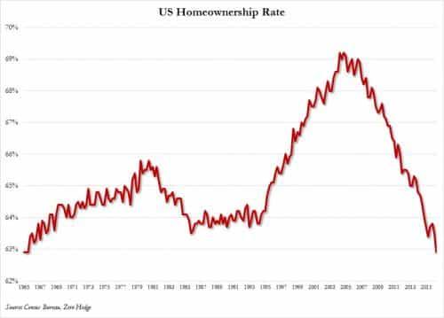 homeownership rate Q2 2016