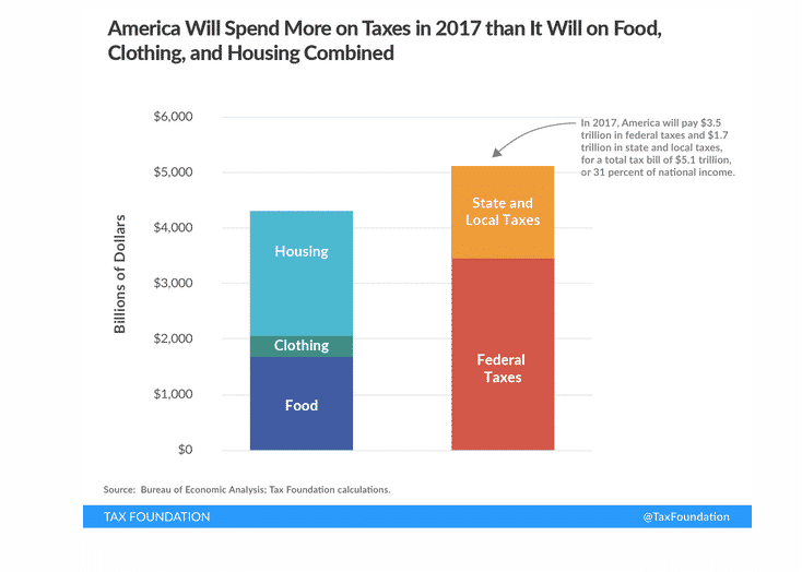 tax spending in the US