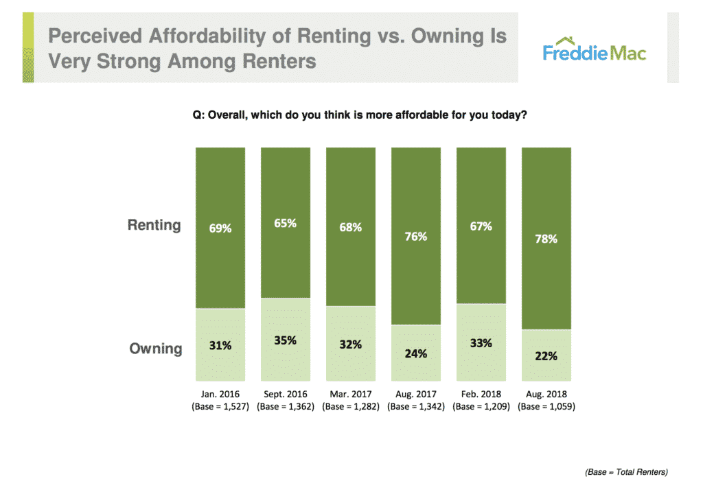 Perceived Affordability of Renting