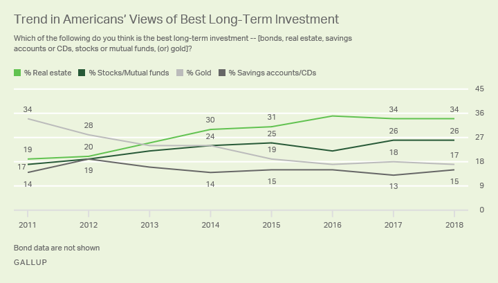 Trends in Americans' Views of Long-Term Investments