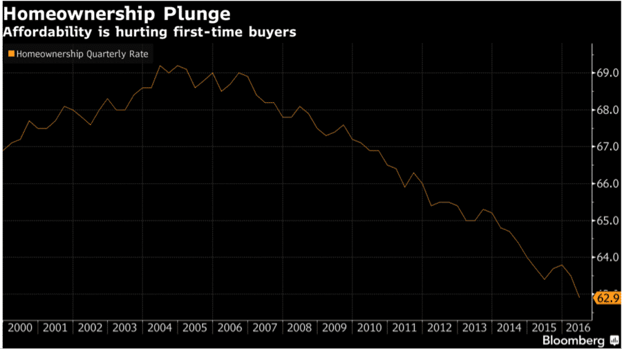 homeownership plunge