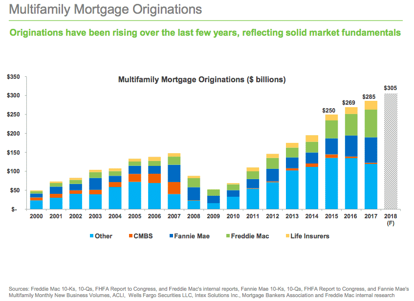 Multifamily Mortgage Originations Chart