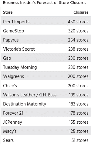 retail store closures due to covid
