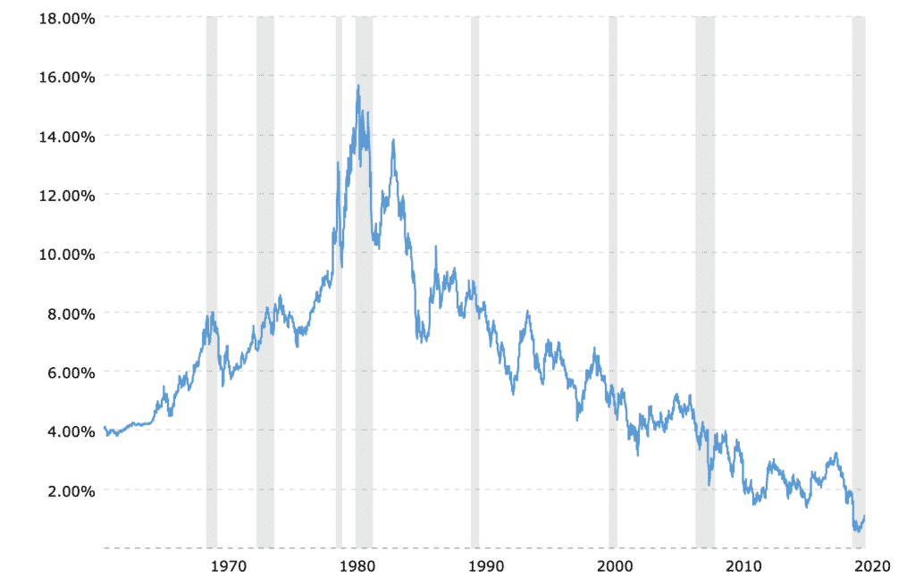 Chart showing the 10-year treasury bond rate from 1962 through 2020