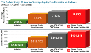 The Dalbar Study - 20 years of average equity fun investor vs indexes